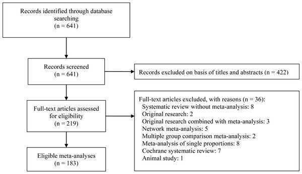 Flow diagram of included meta-analyses.