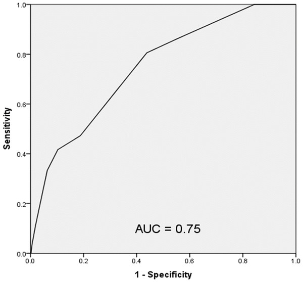 Receiver operating characteristic curve of the HOSPITAL score in the study population.