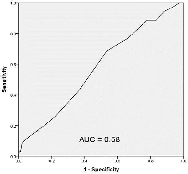 Receiver operating characteristic curve of the LACE index in the study population.
