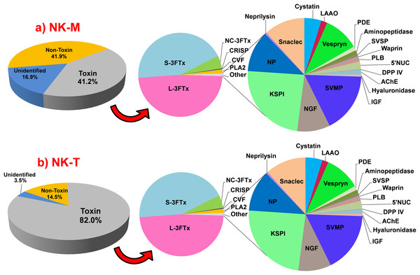 Abundance of transcripts expressed (FPKM, %) in the venom glands of Naja kaouthia from (a) Malaysia, NK-M; (b) Thailand, NK-T.