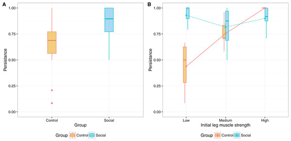 Interaction plots for persistence and (A) initial measures of leg muscle strength and (B) physical activity enjoyment.