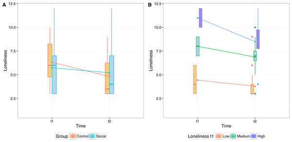 Participants' mean scores in the abbreviated form of the R-UCLA Loneliness Scale before and after the eight-week period of the exercise program.
