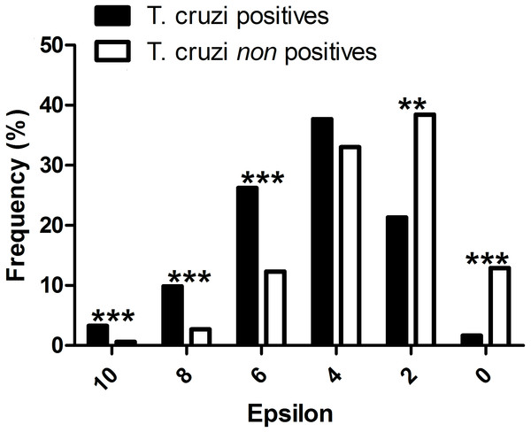 Evaluation of the performance of the interaction model: T. cruzi potential host species are those mammals that were independently reported in the literature as testing positive for natural infections by T. cruzi.