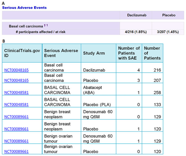 An example of the data extracted from ClinicalTrials.gov (A) into Excel (B) by the I2E query described above.