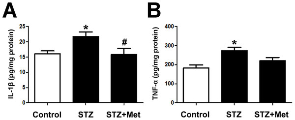 Effects of metformin treatment in STZ-induced diabetic mice on IL-1 β and TNF-α.