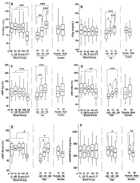Effects of ABO type, age, and gender on distribution of plasma FVIII:C, Fbg, VWF:Ag, VWF:CBA, VWF:Rcof, and ADAMTS13 antigen levels.