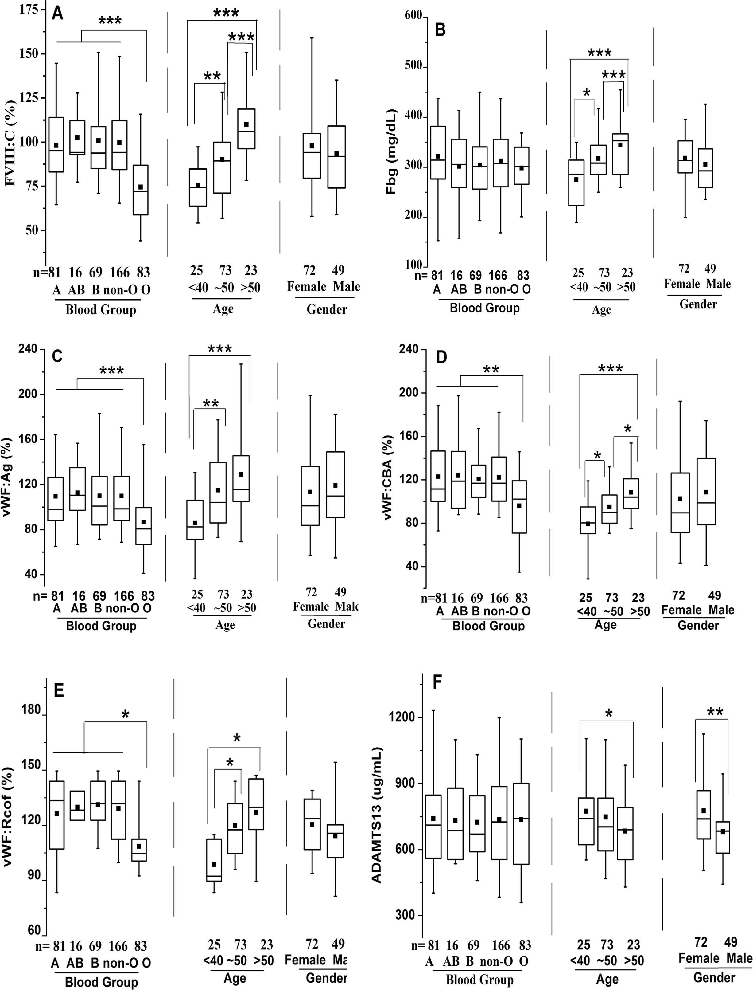 Influences of ABO blood group age and gender on plasma coagulation