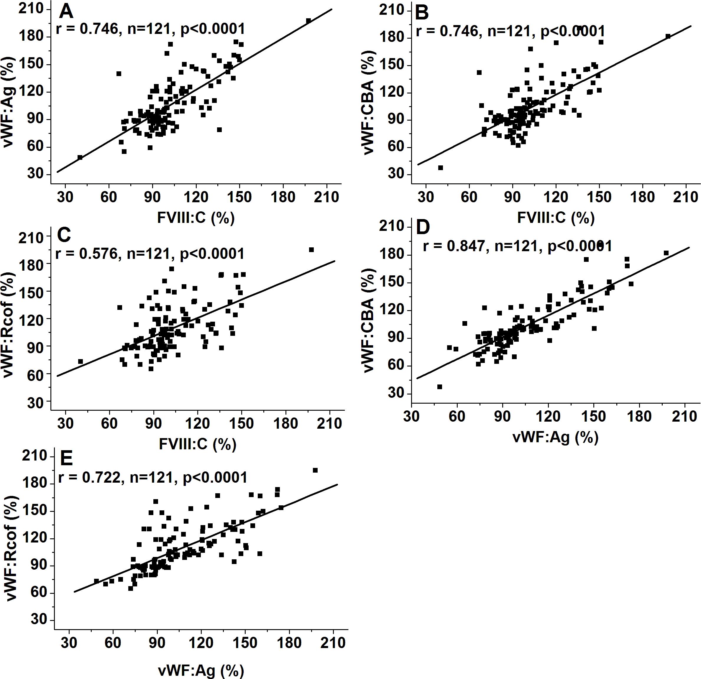 Influences of ABO blood group, age and gender on plasma coagulation