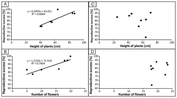 The dependence of reproductive success from height of plants and number of flowers in populations from anthropogenic (A, B) and natural (C, D) habitats.