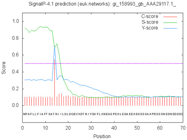 Signal peptide prediction by SignalP server for SREHP.