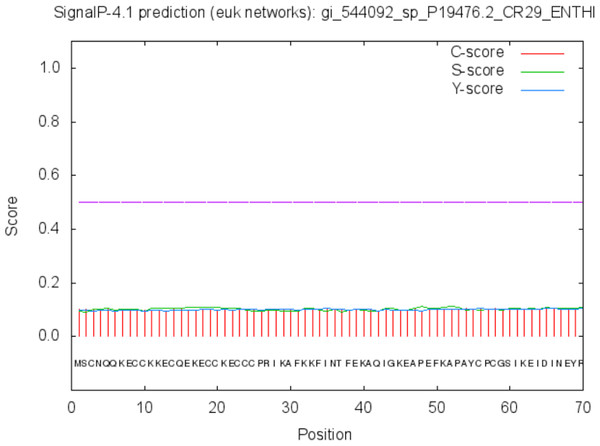 Signal peptide prediction by SignalP server for Peroxiredoxin.