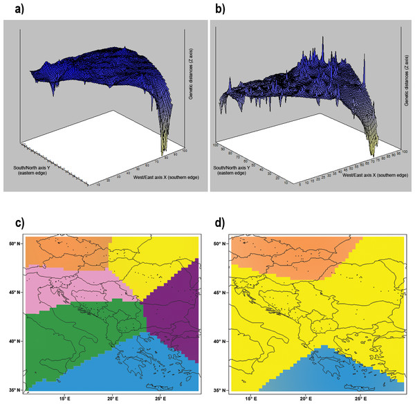 Genetic landscape shape interpolation analysis.