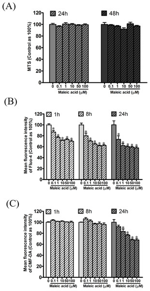 Attenuation of cellular calcium and thiol level by maleic acid in SH-SY5Y cells.