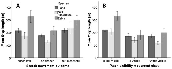 Mean step length of search movement outcomes and patch visibility classes for three herbivore species in Mkambati Nature Reserve.