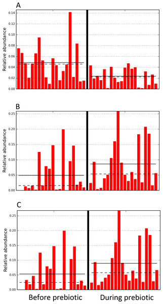 Relative abundance of bacteria in dogs in trial 2 before and during prebiotic administration.