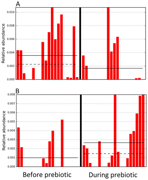 Relative abundance of bacteria in cats in trial 1 before and during prebiotic administration.