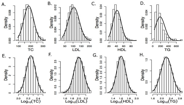 Histograms of raw and log10 transformed baseline lipid levels