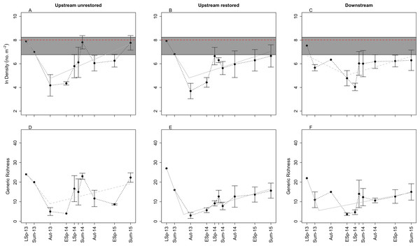 Plots of mean (±SE) benthic macroinvertebrate density (A–C) and generic richness (D–F) through time in the three study reaches: upstream restored (A, D), upstream unrestored (B, E), and downstream of former dam (C, F).
