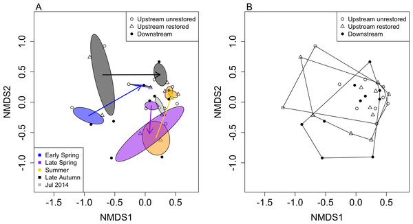Non-metric multidimensional scaling (NMDS) ordination of reaches based on macroinvertebrate community data (by genus; stress = 0.186).