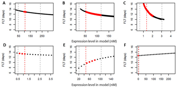 Dynamic model predicts linear dependency of flowering time in different genetic backgrounds on floral pathway integrator gene expression levels.