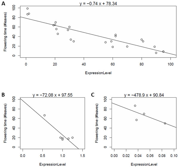 Dependency of flowering time (vertical axis) on SOC1 expression levels (horizontal axis) in various genetic backgrounds and various conditions, obtained in three different studies (A–C).