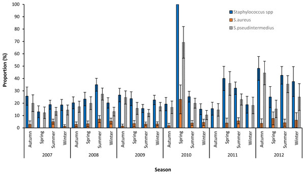 Seasonal patterns in the proportions and 95% confidence intervals of Staphylococcus infections among canine samples tested at the academic veterinary hospital, 2007–2012.