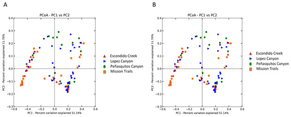 (A) Unweighted beta diversity of D. occidentalis microbiomes at four different locations in San Diego County. ANOSIM, unweighted UniFrac; R = 0.14, P < 0.01. (B) Weighted beta diversity of D. occidentalis microbiomes at four different locations in San Diego County. ANOSIM, weighted UniFrac; R = 0.12, P = 0.01.