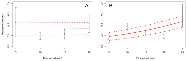 Proportion of C. zealandica males, after adult removal from a single grape vine plant at 5 min periods after daily flight activity begun, at the Awatere Valley (A) and Blenheim (B).