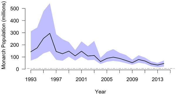 Annual population size (with 95% CI), by year winter starts, for monarch butterflies overwintering in Mexico.
