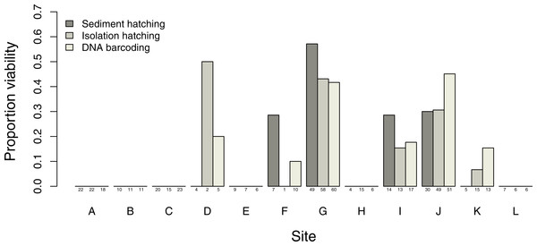 Proportion of T. cancriformis viable eggs per site from the three methods employed (sediment hatching, isolation hatching and DNA barcoding each from a 20 g subsample).