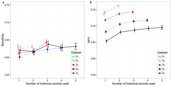 Mean value of the (A) specificity and (B) NPV with corresponding 95% CI on different datasets with different number of historical hospitalization records.