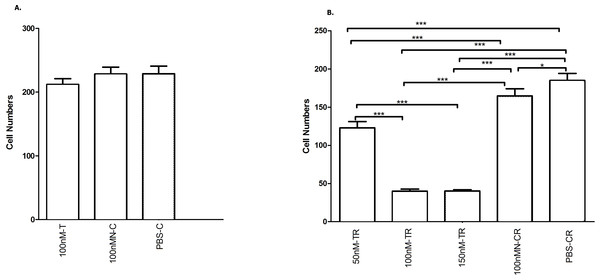 Overexpressed hsa-miR-138-2-3p inhibited laryngeal CSCs invasion.