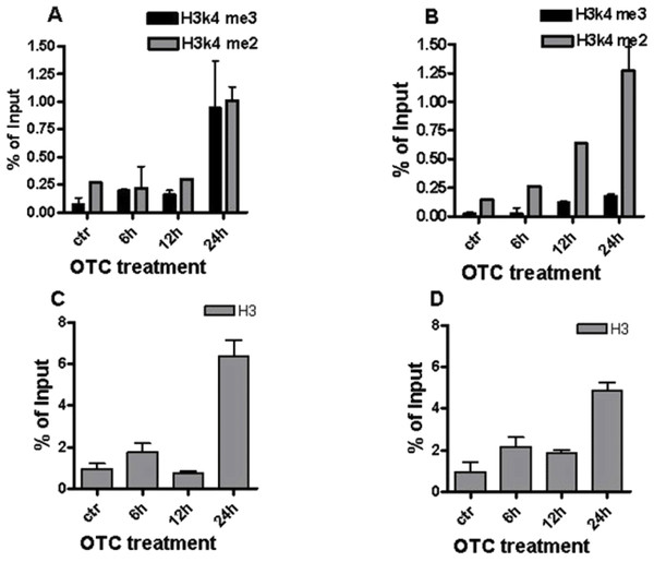 OTC and histone methylation.
