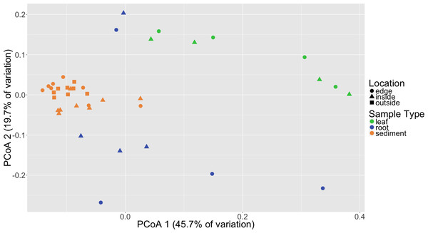 Principal coordinates analysis (PCoA) of microbial communities based on weighted Unifrac distances.
