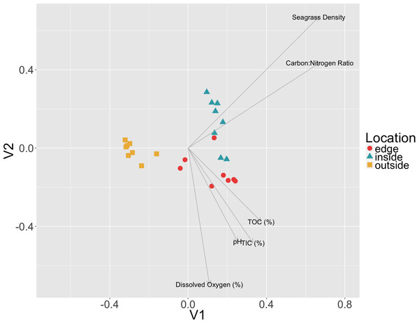 Relationship between environmental data and microbial communities.