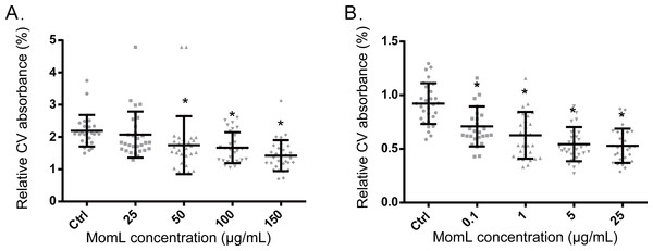 Effect of MomL on biofilm formation by P. aeruginosa PAO1 (A) and A. baumannii LMG 10531 (B).