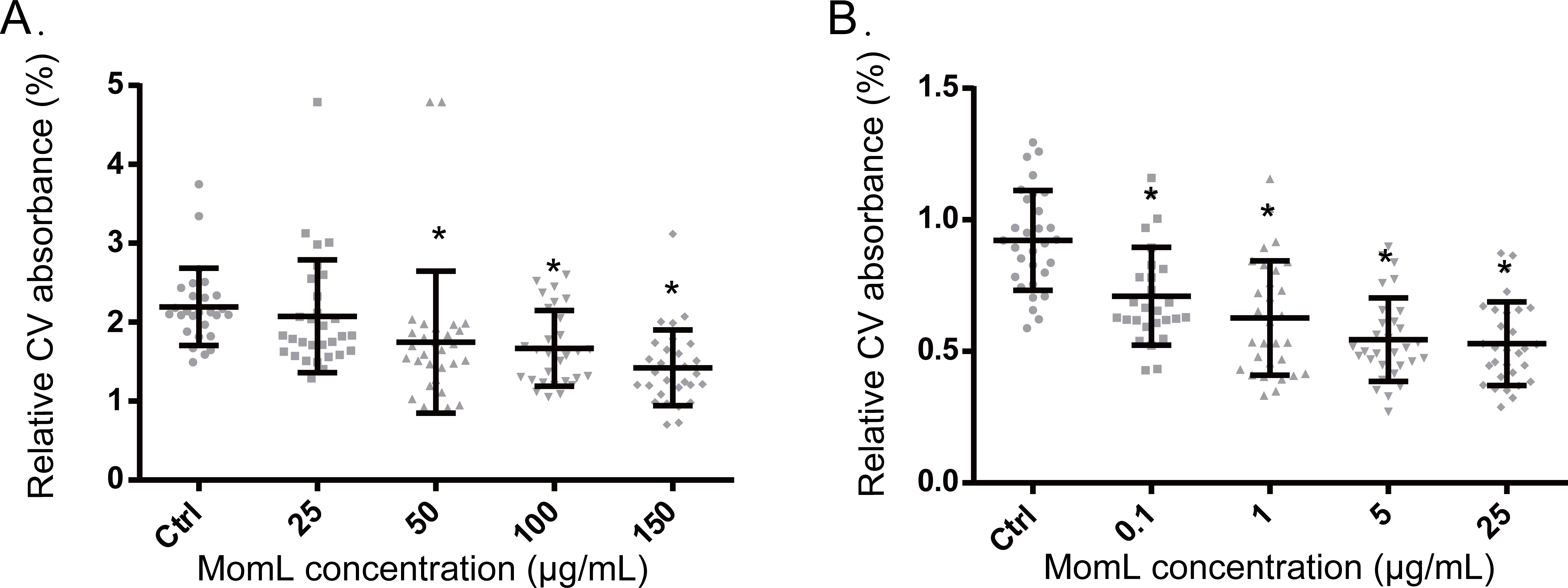 pitfalls associated with evaluating enzymatic quorum quenching activity  the case of moml and