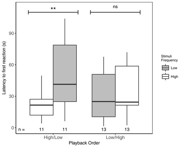 Male black-capped chickadees reacted more quickly to high- vs low-frequency stimuli, but only when high-frequency stimuli were presented first in paired trials.