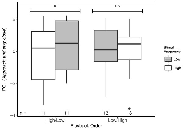 Focal males did not differentiate in PC1 (Approach and stay close) between high- and low-frequency stimuli regardless of playback order.