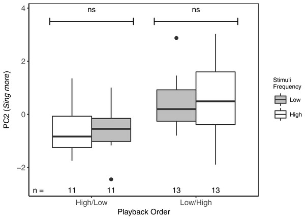 While there were no differences in PC2 (Sing more) between playbacks of high- and low-frequency stimuli, focal black-capped chickadees sang more in response to both stimuli when low-frequency stimuli were presented first.