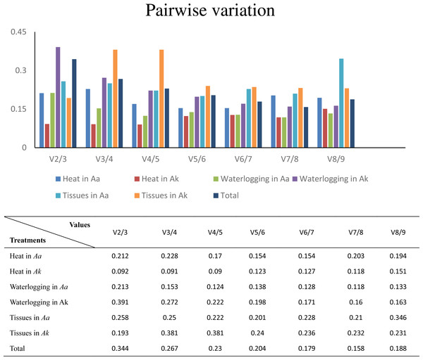Determination of the optimal number of reference genes for normalization by pairwise variation by geNorm.