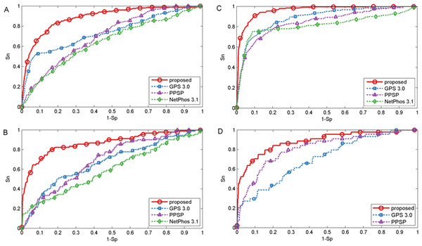 Performance of phosphorylation ROC curves for kinase groups CAMK, CK1, CMGC, and TKL with different methods.