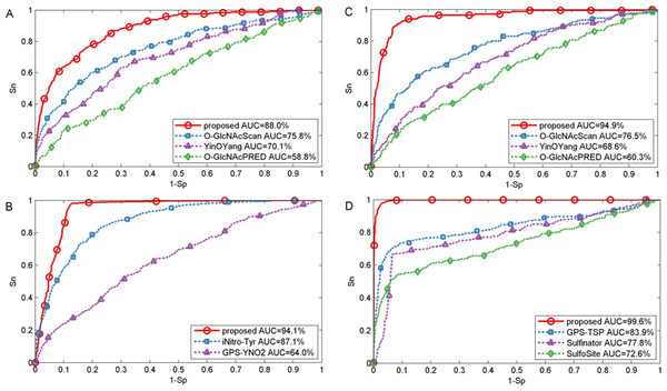 Performance of ROC curves for O-GlcNAc, nitration and sulfation with different methods.