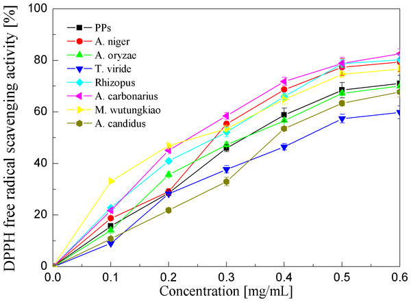 DPPH free radical scavenging activities of the pine polyphenols (PPs) and seven biotransformation extracts.