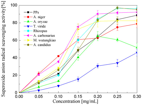 Superoxide anion radical scavenging activities of the pine polyphenols (PPs) and seven biotransformation extracts.
