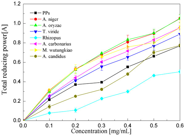 Reducing power assays of the pine polyphenols (PPs) and seven biotransformation extracts.
