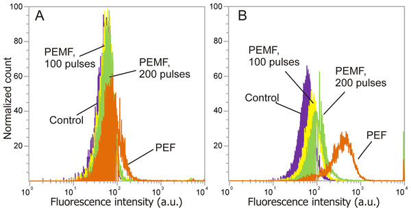 The dependence of fluorescence intensity spectra (PI, YP) on the treatment parameters.