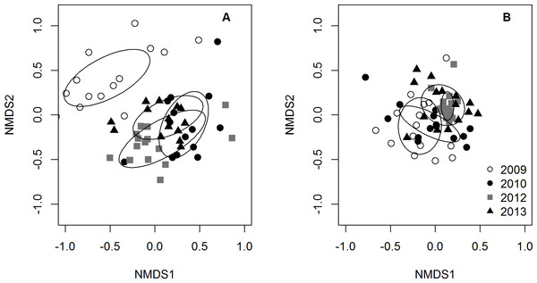 NMDS plots of small prey fish community composition.