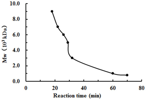 The effect of reaction time on the degradation of chitosan under the conditions of H2O2 assisted with microwave irradiation.