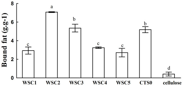 Fat-binding capacities of WSC1-5, CTS0 and cellulose in vitro.